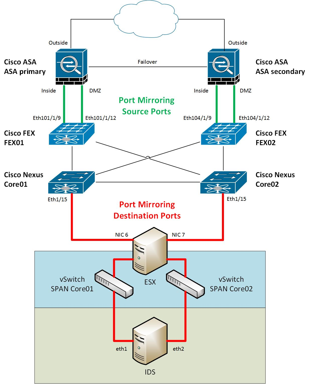 IDS mit SecurityOnion 02 - Cisco Nexus SPAN